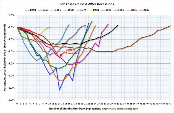 Job Losses in Post-WWII Recessions
