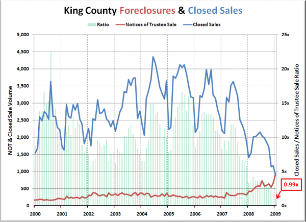 Notices of Trustee Sale and Closed Sales - King
