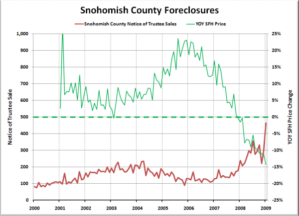 Notices of Trustee Sale - Snohomish