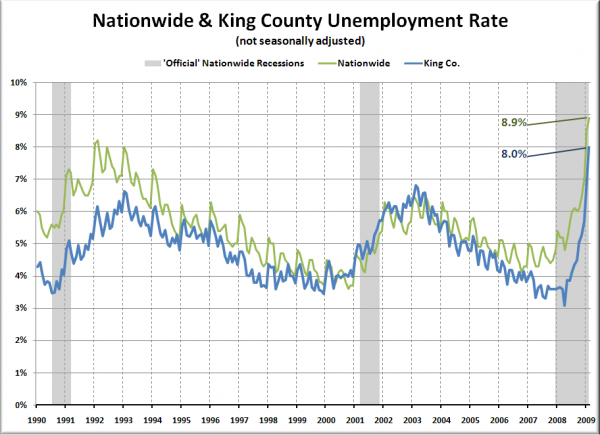 National and King County Unemployment