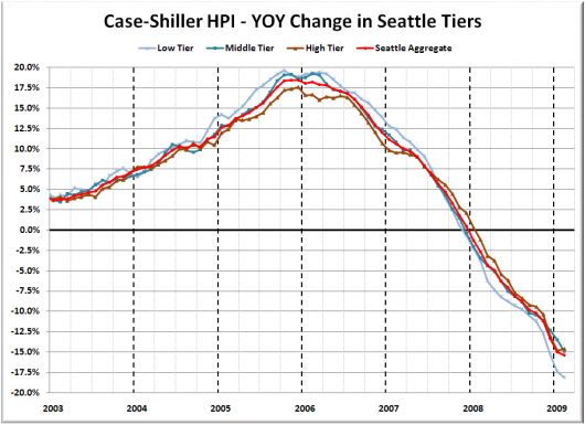 Case-Shiller Tiers: Price Declines Slow Slightly in High and Low Tiers