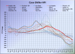 Case-Shiller: Seattle Price Declines Still Accelerating
