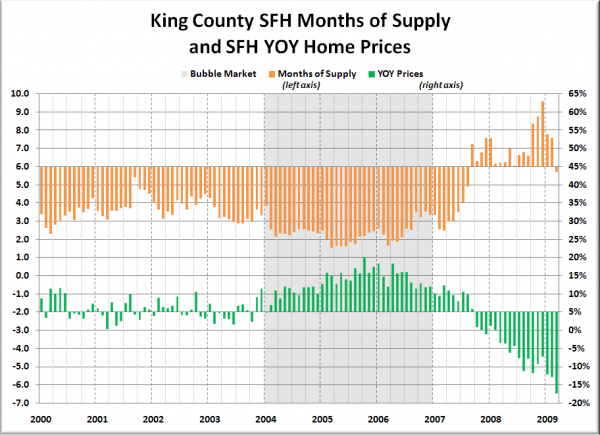 King County SFH MOS and YOY Median Price