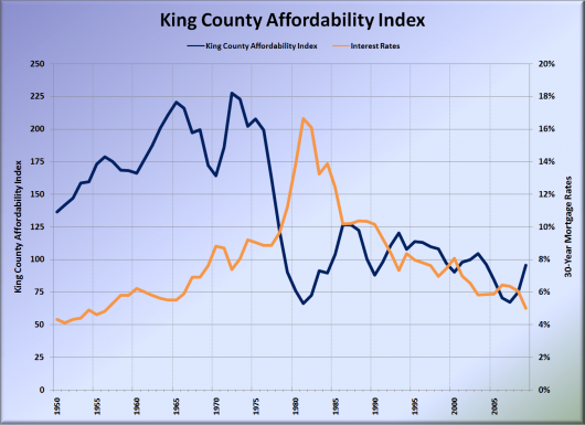 King County Home Prices &amp; Affordability 1950-2009 Q1