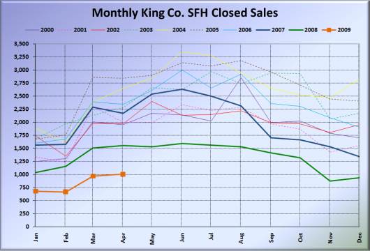 King Co. SFH Closed Sales