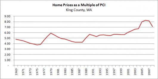 What does Personal Income tell us about near future home prices?