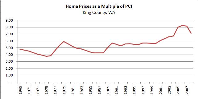 King County, 1969-2008