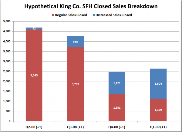 Hypothetical King Co. SFH Closed Sales Breakdown