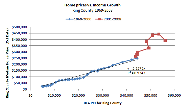 Home prices vs. Income Growth