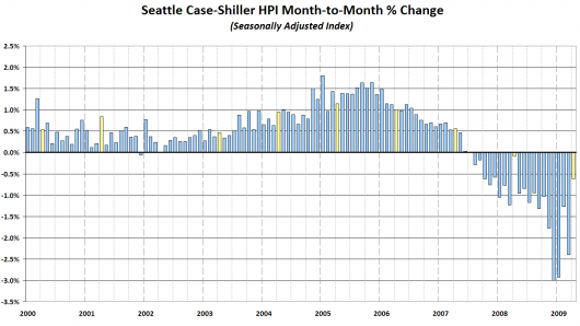 Seattle's Case-Shiller HPI: Month-to-Month Change (Seasonally Adjusted Data)