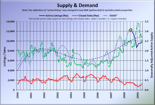 King County Supply vs Demand