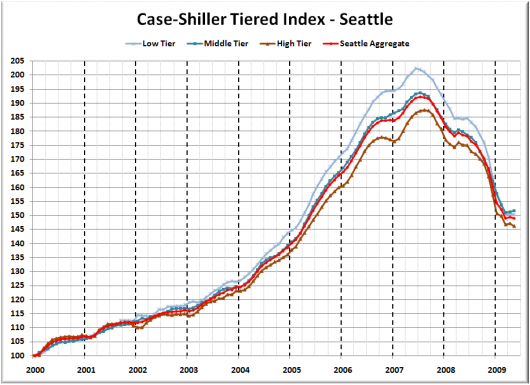 Case-Shiller Tiers: Middle Tier Gains, Low &amp; High Fall