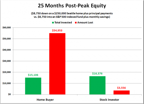 Peak Buyer Equity Comparison: $8,750 Down on a $250,000 House