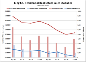 King County Residential Real Estate Statistics