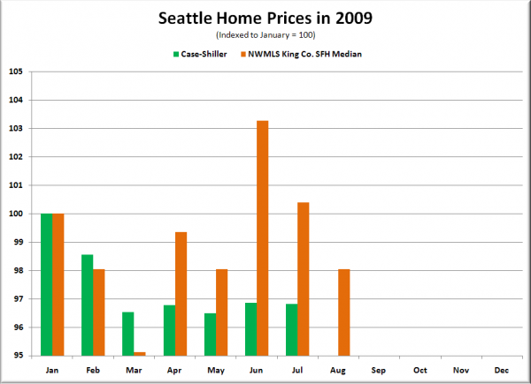 Seattle Case-Shiller HPI and NWMLS SFH Median