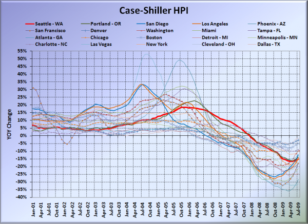 Case-Shiller HPI: All Cities
