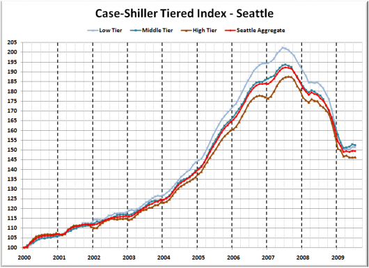 Case-Shiller Tiers: High Tier Increased in July, Middle Tier Fell Most