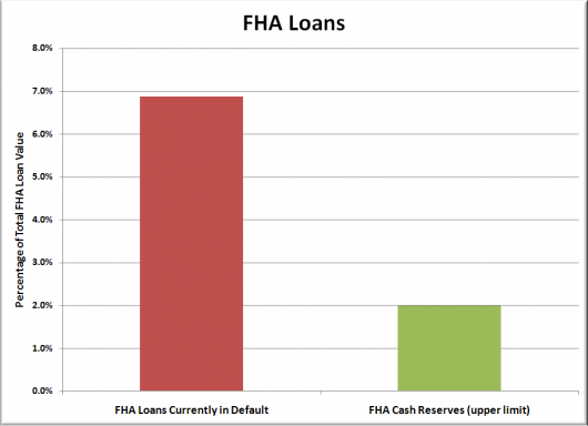 FHA: The New Subprime
