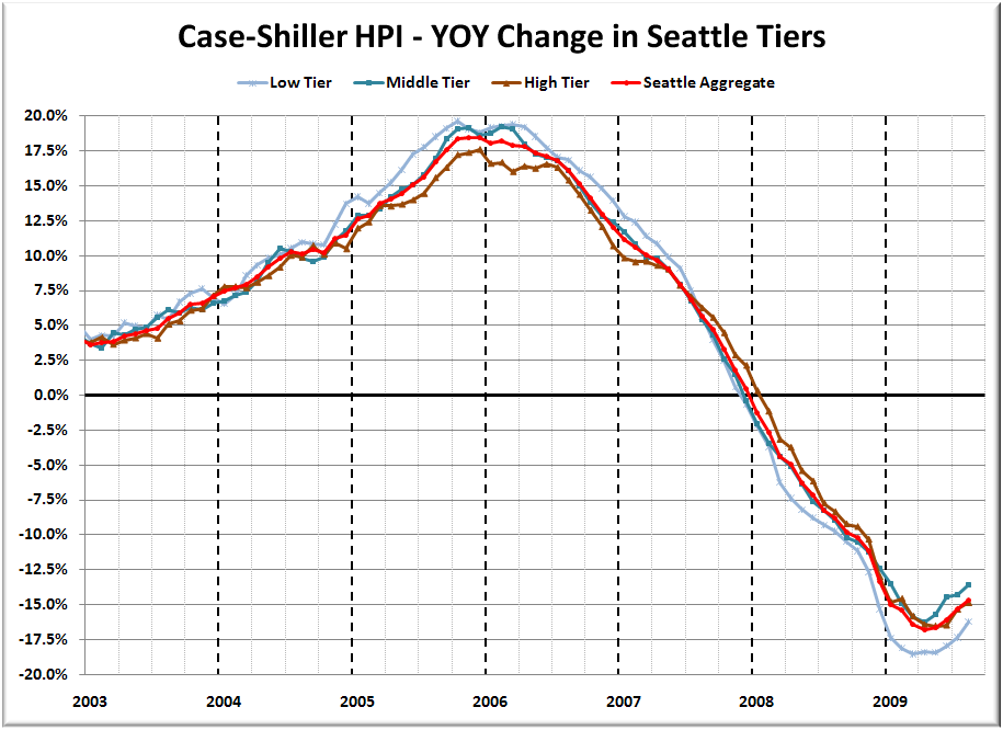case shiller tiers sales mix still shifting slightly toward high tier seattle bubble. Black Bedroom Furniture Sets. Home Design Ideas