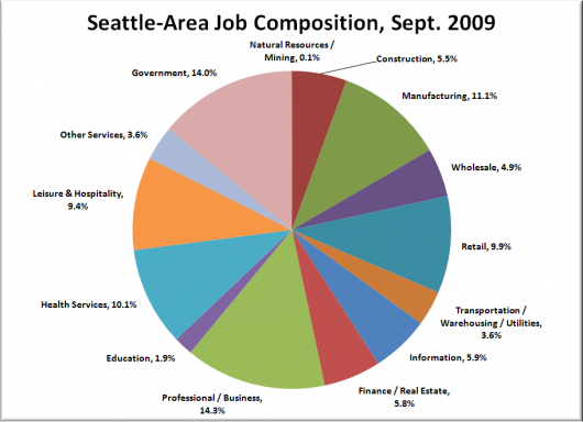 Where the Jobs Are (and Aren't), September 2009