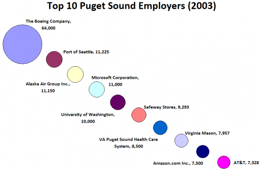 Boeing Still by Far the Biggest Player in the Puget Sound Economy