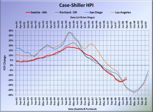 Case-Shiller: Seattle Home Prices Hit New Post-Bubble Low