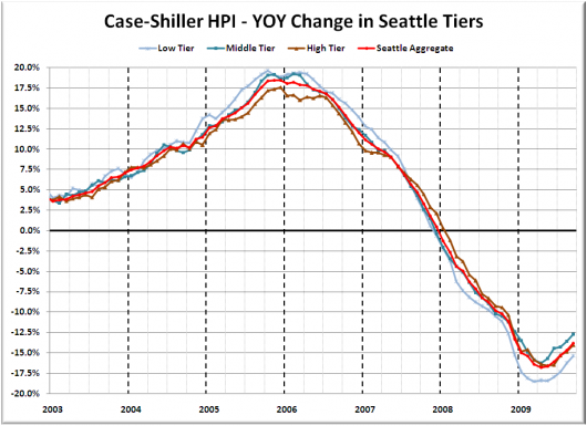 Case-Shiller Tiers: Middle Tier Falls Almost 1% August to September
