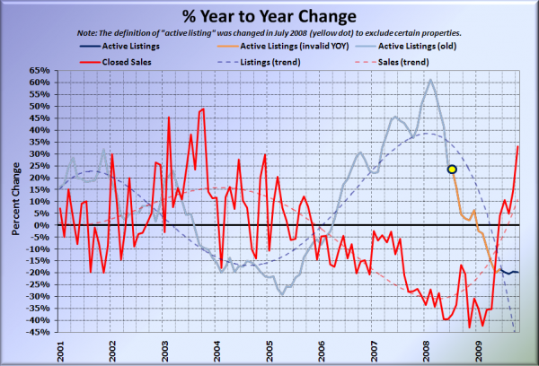 King County Supply vs Demand % Change YOY