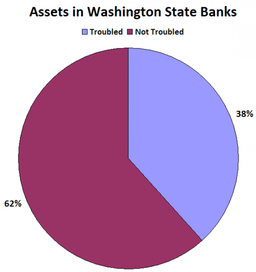 Washington is #1... For Troubled Banks