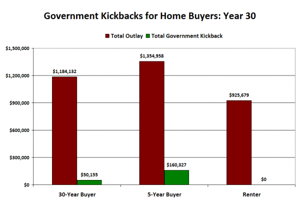 Government Kickbacks for Home Buyers