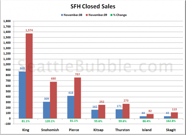 Closed Sales: November 2008 &#038; 2009