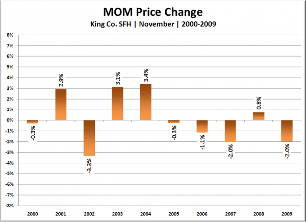King Co. SFH MOM Price Change: October