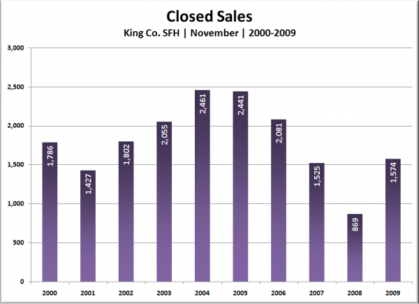 King Co. SFH Closed Sales: October