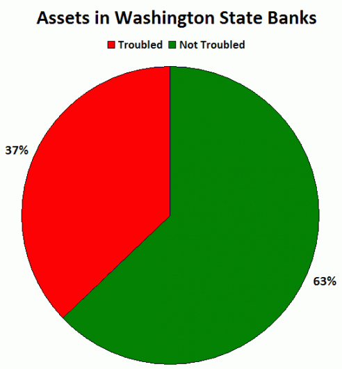 Four More Washington Banks on the Unofficial Problem Bank List