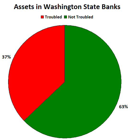Assets in Washington's Problem Banks