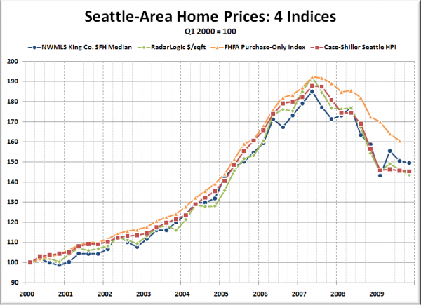 Seattle-Area Home Prices: 4 Indices - Q1 2000 = 100