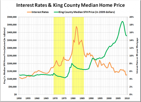 Interest Rates & King County Median Home Price