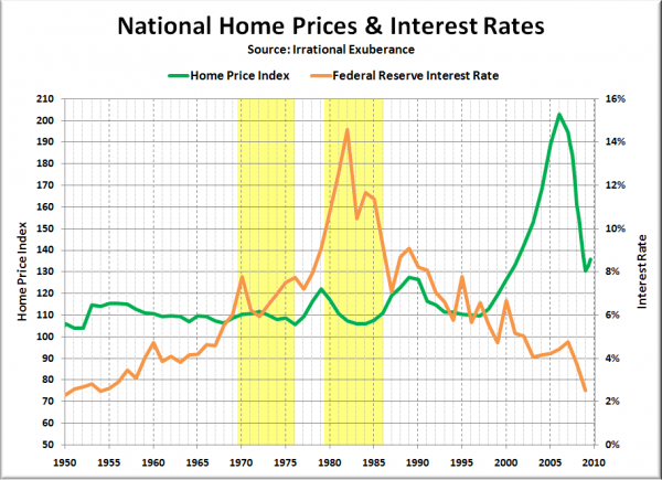National Home Prices & Interest Rates