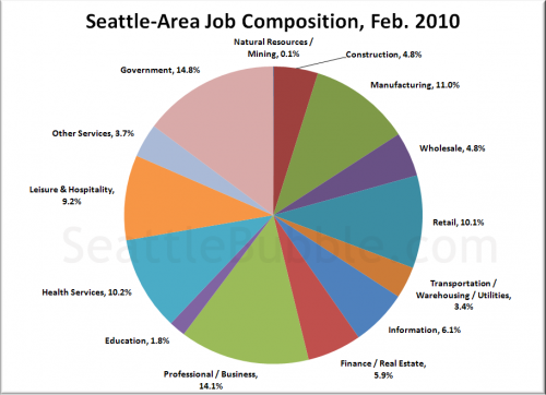 Where the Jobs Are (and Aren't), February 2010