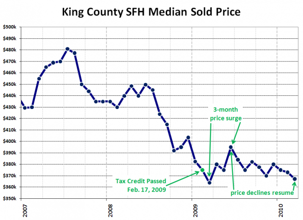 King County SFH Median Price: Annotated