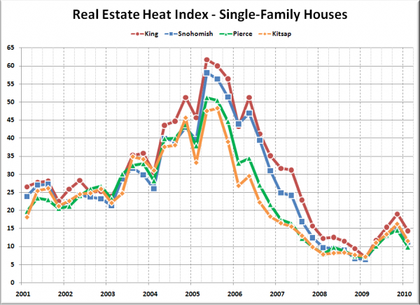 Real Estate Heat Index: King, Snohomish, Pierce, Kitsap