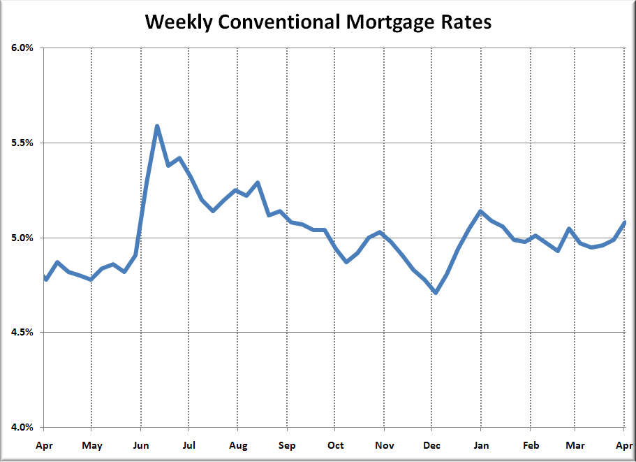 Mortgage Rates Today In Maryland