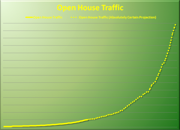 OPEN HOUSE TRAFFIC