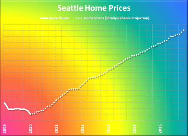 Home Price Appreciation FTW!!!