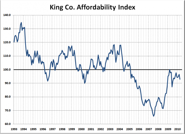 King Co. Affordability Index