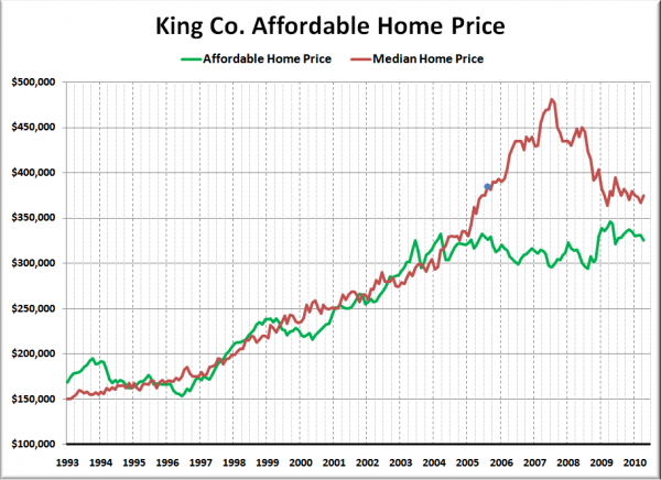 King Co. Affordable Home Price