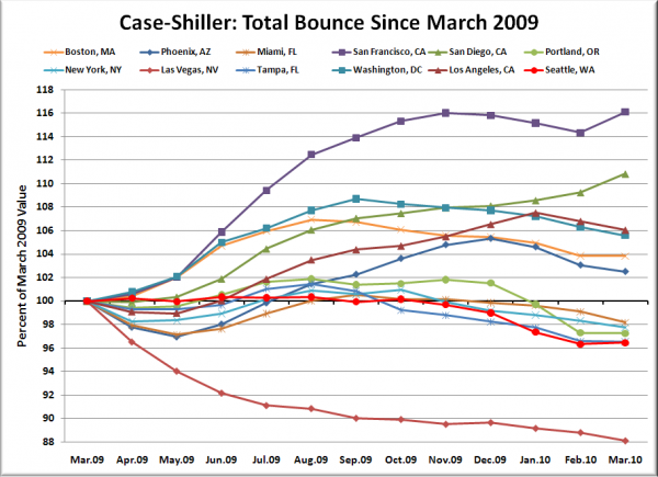Case-Shiller HPI: Bounce Since March 2009