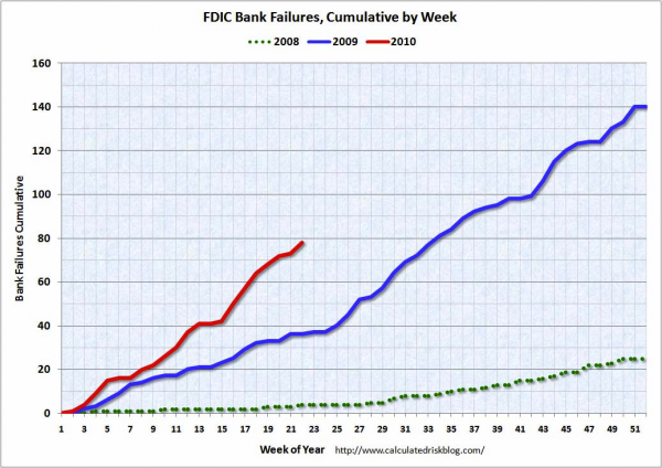 Bank Failures per Week