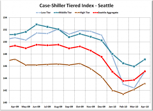 Case-Shiller Tiers: Low Tier Recovered Some Ground in April