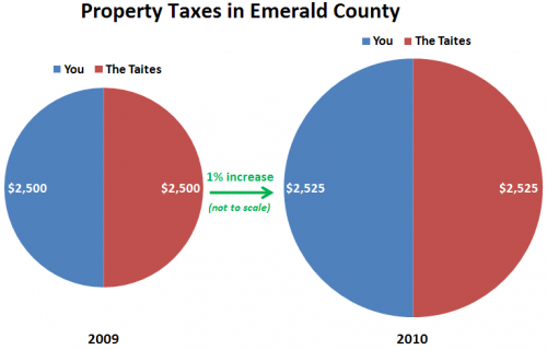 How can falling home values = rising property taxes?
